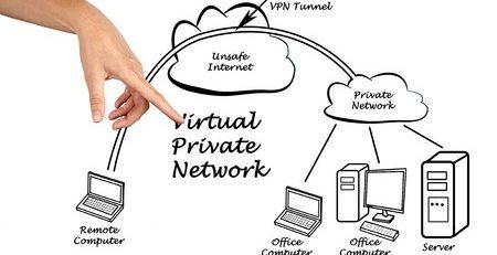 que son las VPN