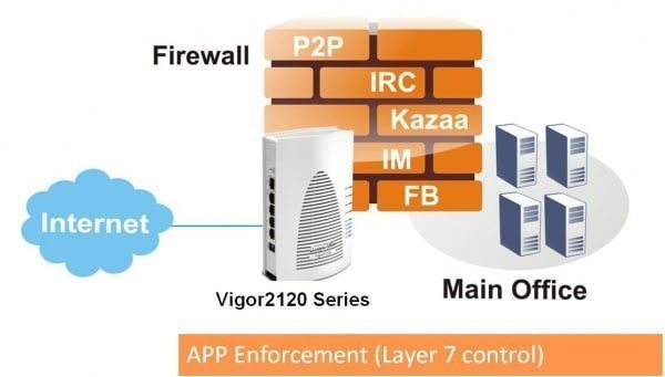 Firewall-vigor-2120