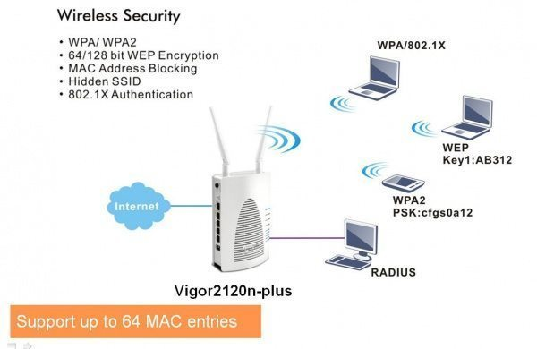 vigor-2120-seguridad-Wireless