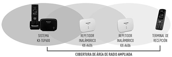 Ampliar cobertura DECT